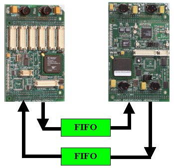 multiple FPGAs can be used to increase the number of gates in your system